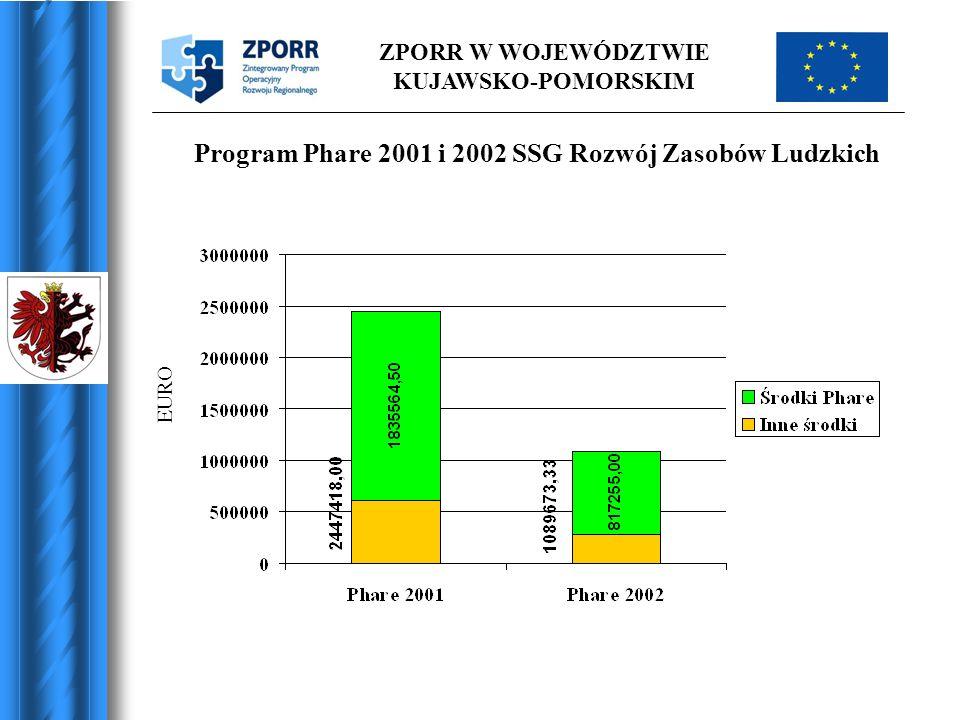 Program Phare 2001 i 2002 SSG Rozwój Zasobów Ludzkich