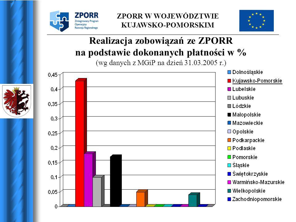 Realizacja zobowiązań ze ZPORR na podstawie dokonanych płatności w % (wg danych z MGiP na dzień 31.03.2005 r.)