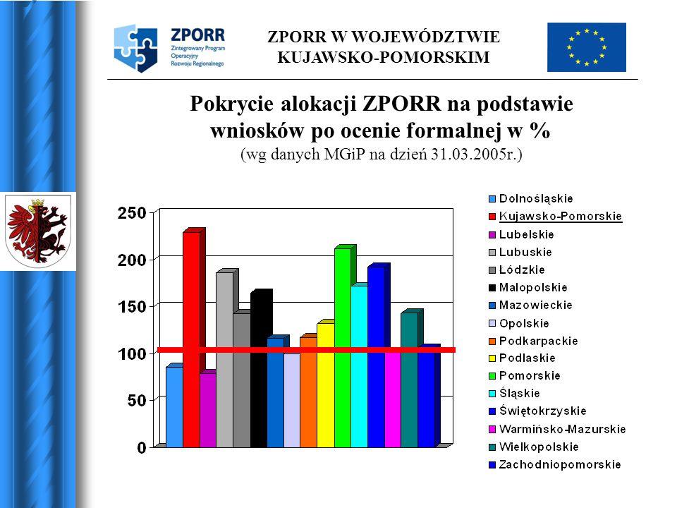 Pokrycie alokacji ZPORR na podstawie wniosków po ocenie formalnej w % (wg danych MGiP na dzień 31.03.2005r.)