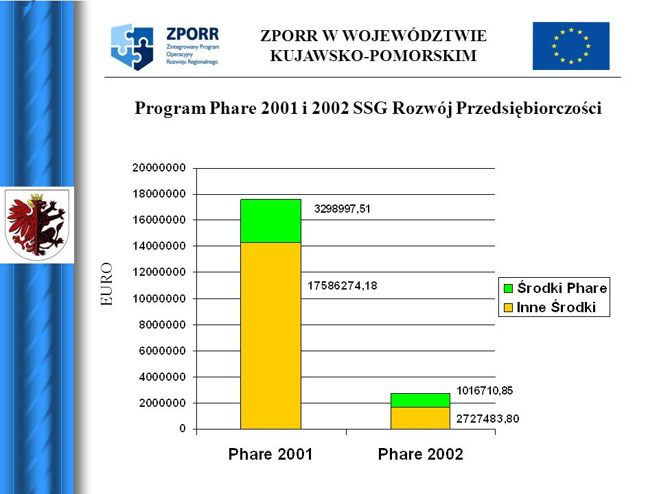 Program Phare 2001 i 2002 SSG Rozwój Przedsiębiorczości