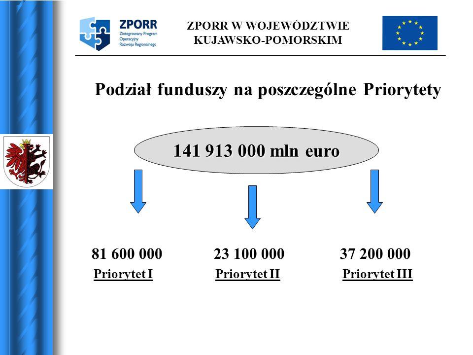 Podział funduszy na poszczególne Priorytety