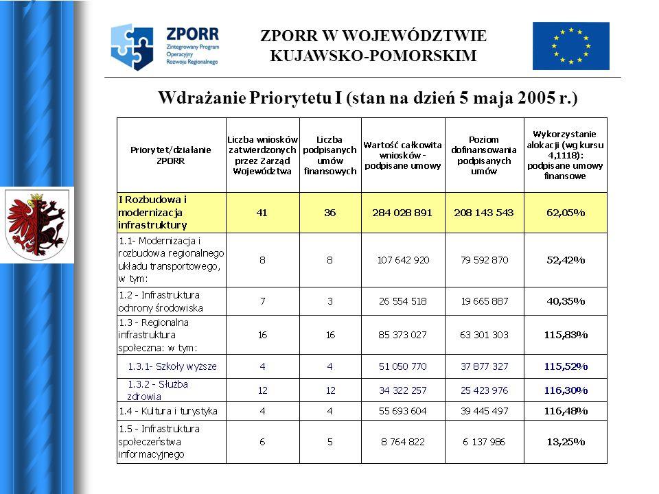 Wdrażanie Priorytetu I (stan na dzień 5 maja 2005 r.)