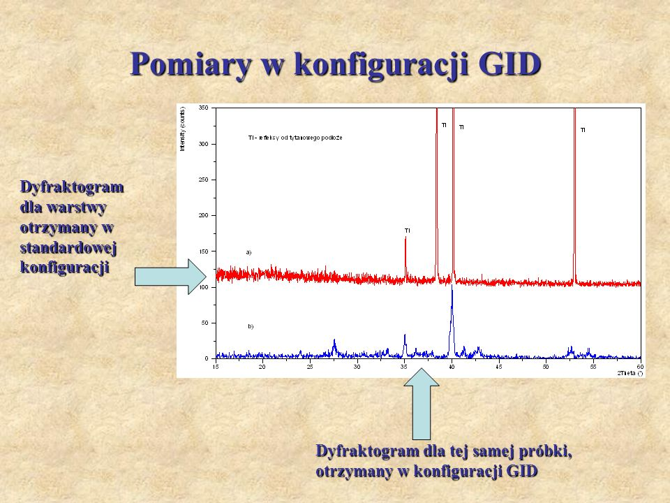 Pomiary w konfiguracji GID