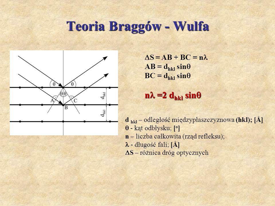 Teoria Braggów - Wulfa n =2 dhkl sin S = AB + BC = n