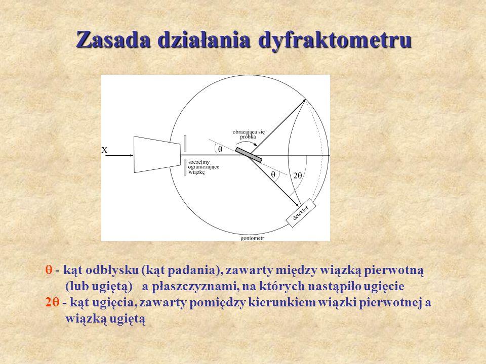 Zasada działania dyfraktometru