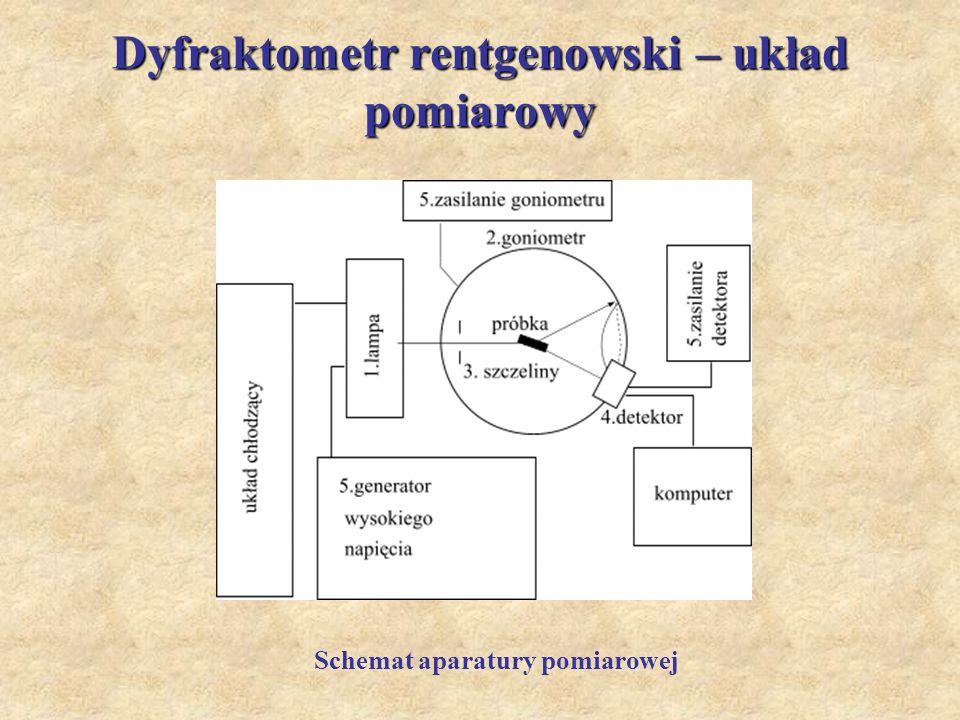 Dyfraktometr rentgenowski – układ pomiarowy