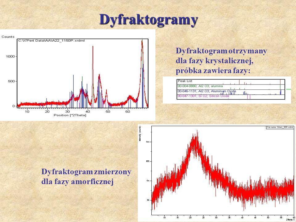 Dyfraktogramy Dyfraktogram otrzymany dla fazy krystalicznej, próbka zawiera fazy: Dyfraktogram zmierzony dla fazy amorficznej.