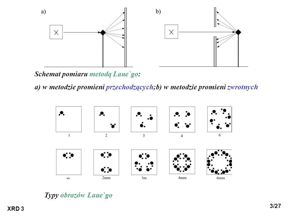 Schemat pomiaru metodą Laue`go: