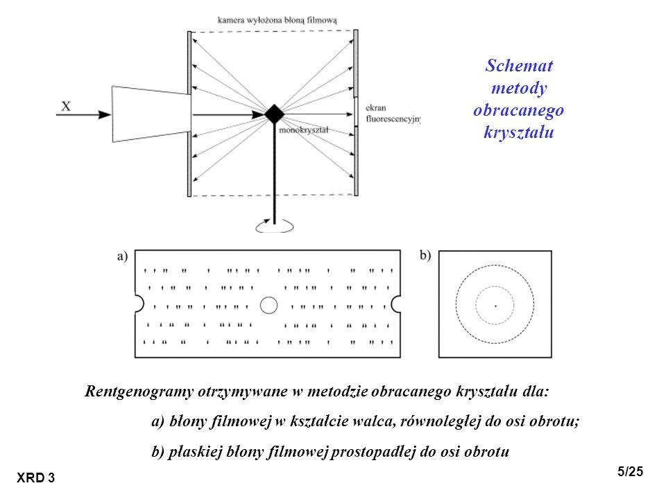Schemat metody obracanego kryształu