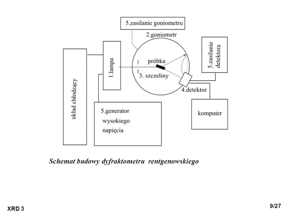 Schemat budowy dyfraktometru rentgenowskiego