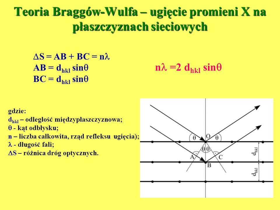 Teoria Braggów-Wulfa – ugięcie promieni X na płaszczyznach sieciowych