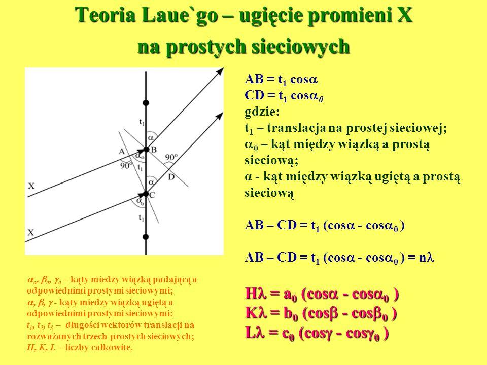 Teoria Laue`go – ugięcie promieni X na prostych sieciowych