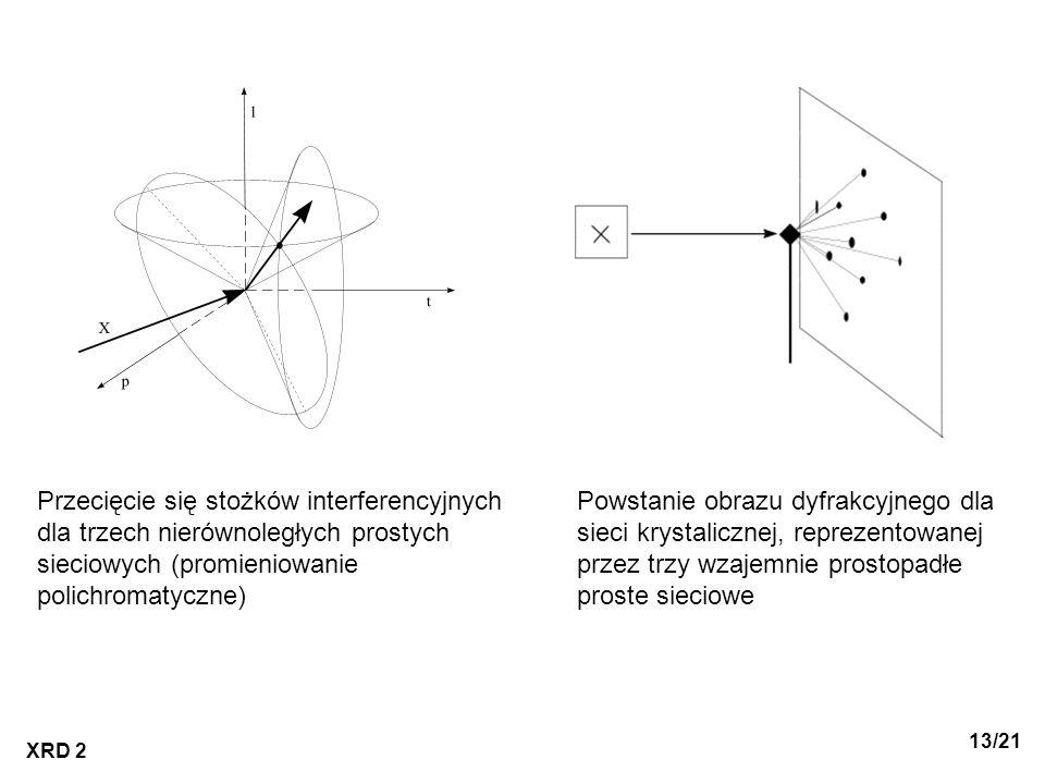 Przecięcie się stożków interferencyjnych dla trzech nierównoległych prostych sieciowych (promieniowanie polichromatyczne)