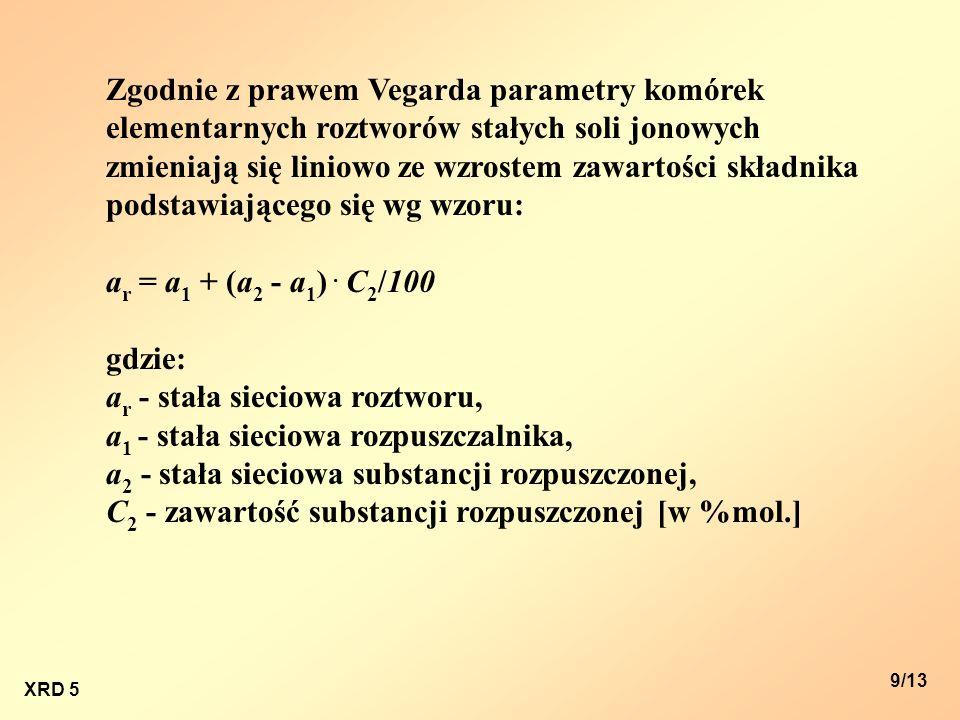 ar - stała sieciowa roztworu, a1 - stała sieciowa rozpuszczalnika,