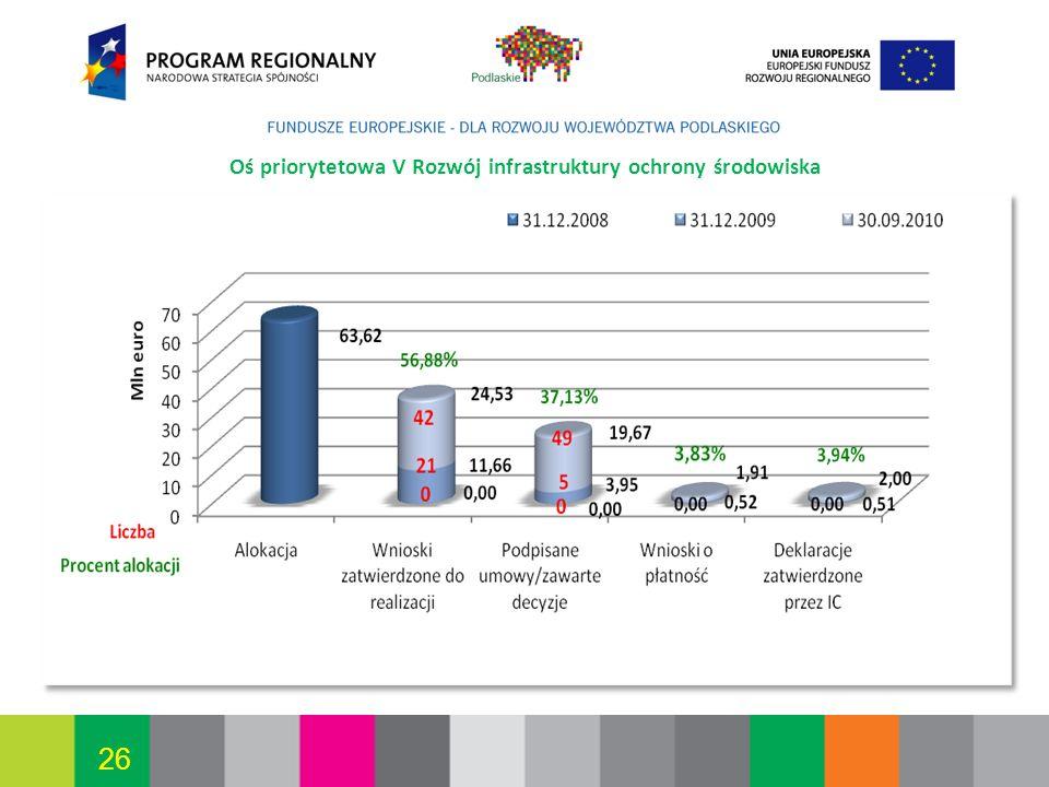 Oś priorytetowa V Rozwój infrastruktury ochrony środowiska
