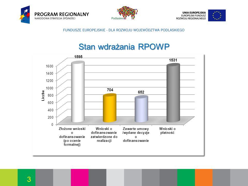 2017-03-26 Stan wdrażania RPOWP