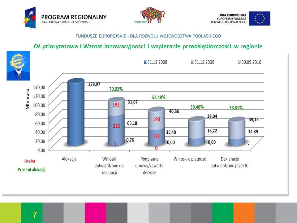 2017-03-26 Oś priorytetowa I Wzrost innowacyjności i wspieranie przedsiębiorczości w regionie