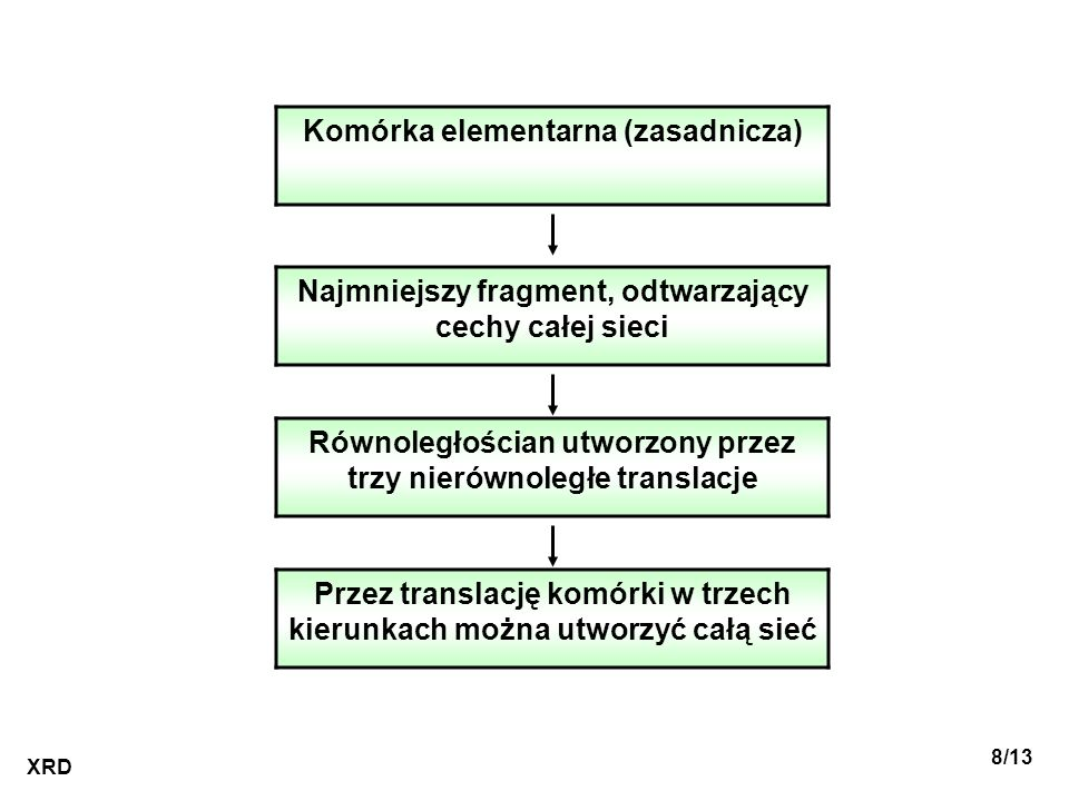 Komórka elementarna (zasadnicza)