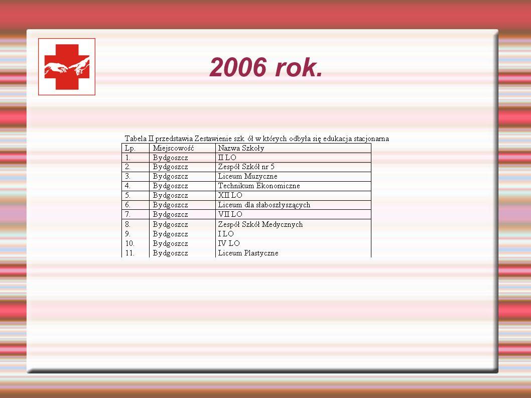 2006 rok.