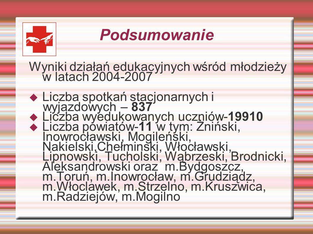 Podsumowanie Wyniki działań edukacyjnych wśród młodzieży w latach 2004-2007. Liczba spotkań stacjonarnych i.