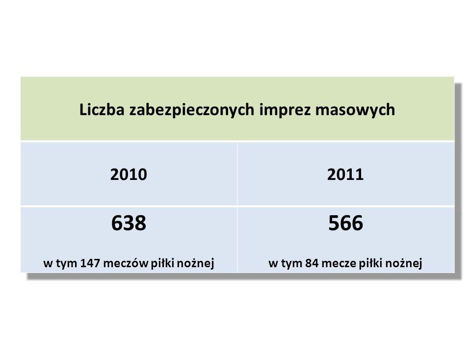 638 566 Liczba zabezpieczonych imprez masowych 2010 2011