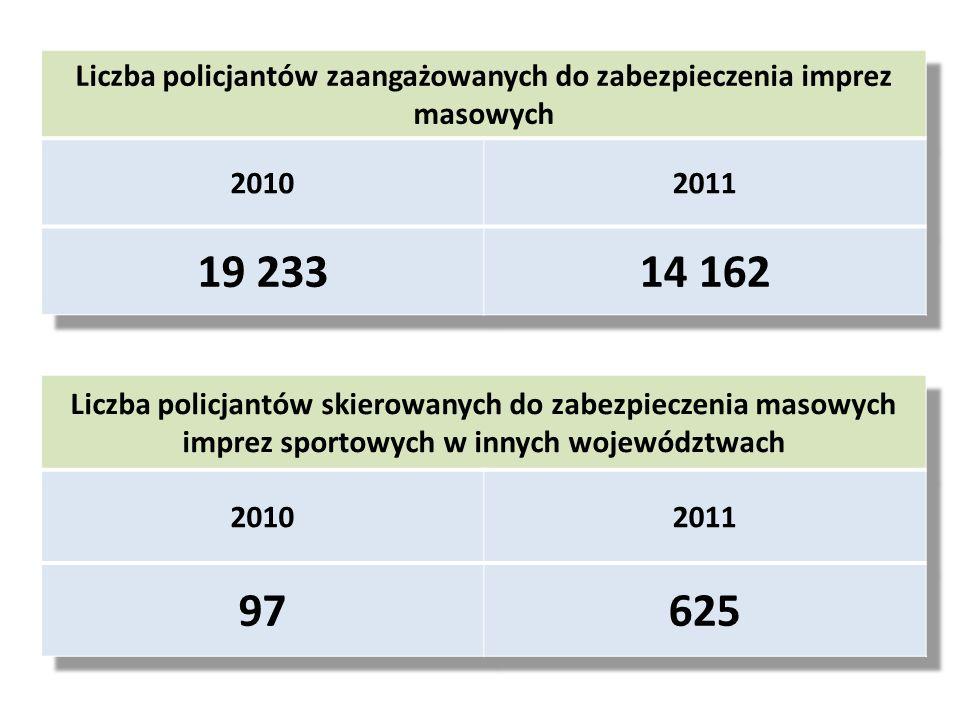 Liczba policjantów zaangażowanych do zabezpieczenia imprez masowych