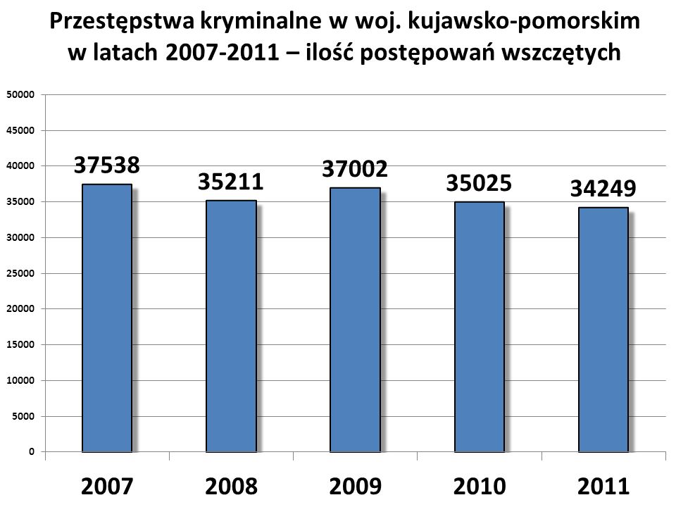 Przestępstwa kryminalne w woj. kujawsko-pomorskim
