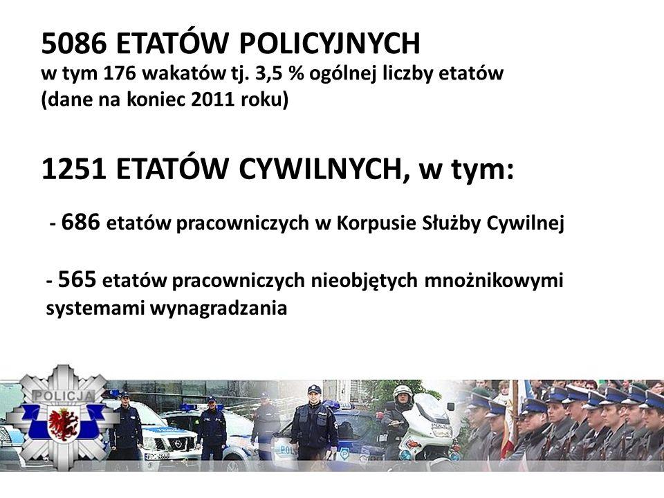 1251 ETATÓW CYWILNYCH, w tym: