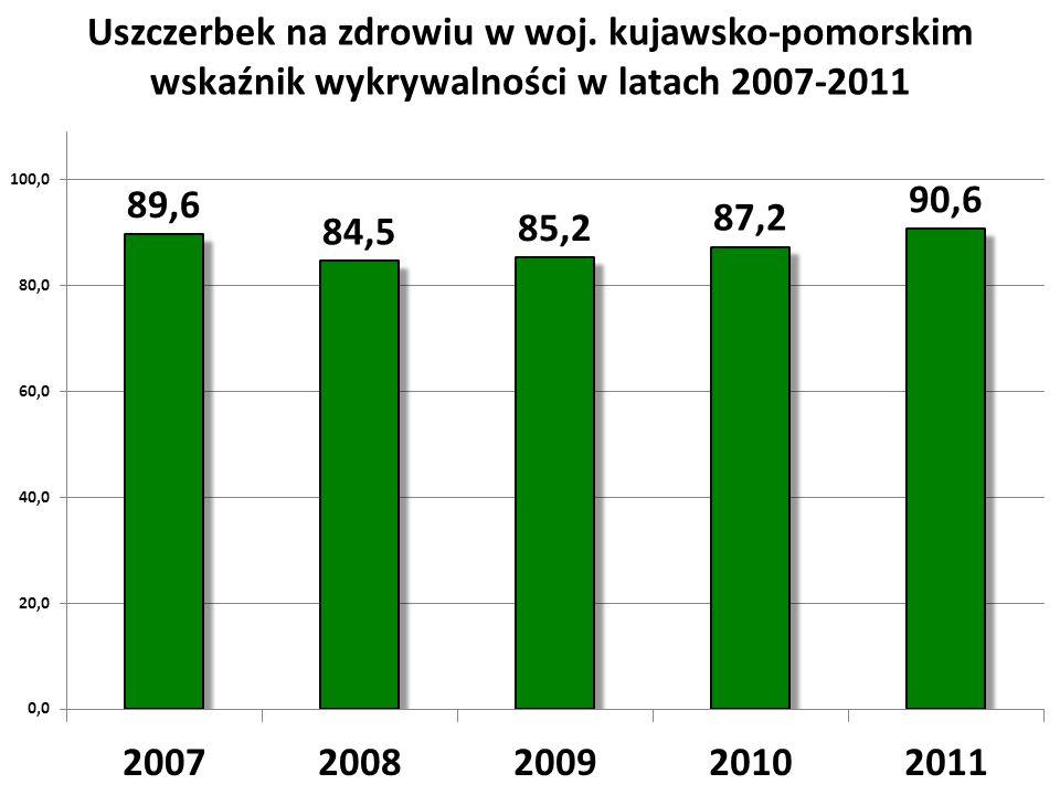 Uszczerbek na zdrowiu w woj. kujawsko-pomorskim