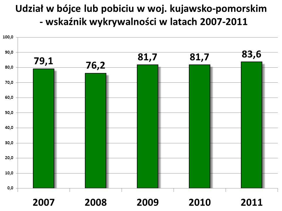 - wskaźnik wykrywalności w latach 2007-2011