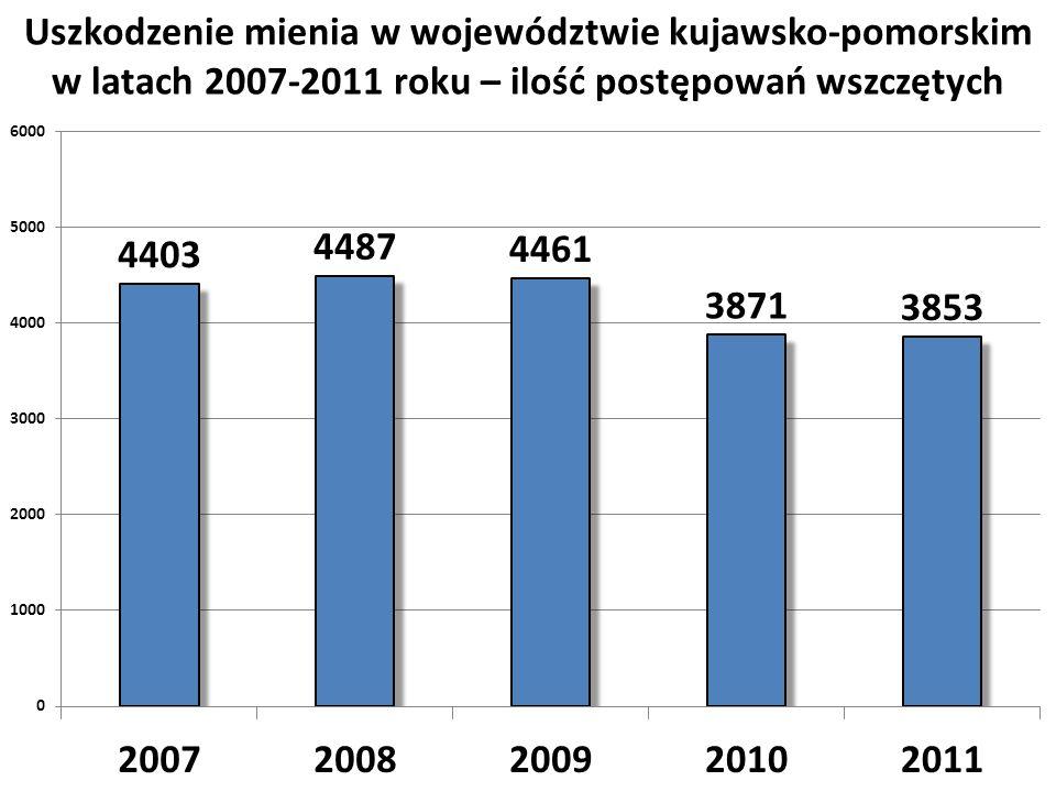 Uszkodzenie mienia w województwie kujawsko-pomorskim