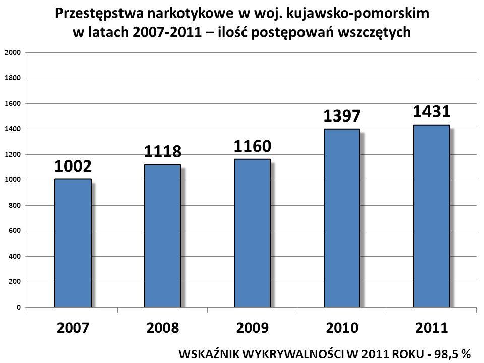Przestępstwa narkotykowe w woj. kujawsko-pomorskim