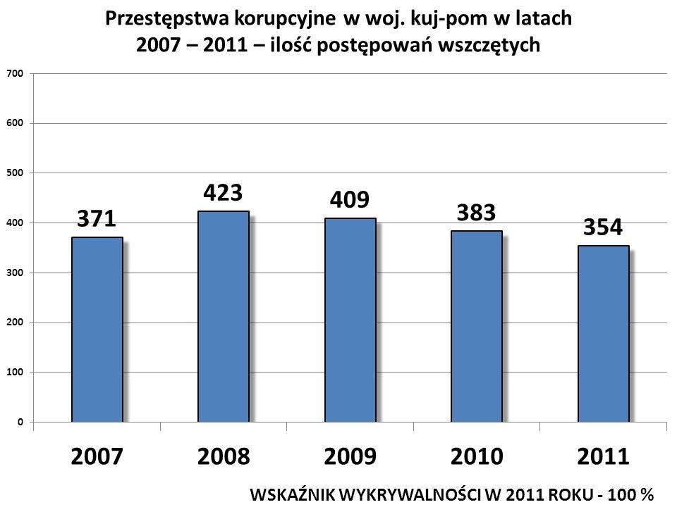 Przestępstwa korupcyjne w woj. kuj-pom w latach
