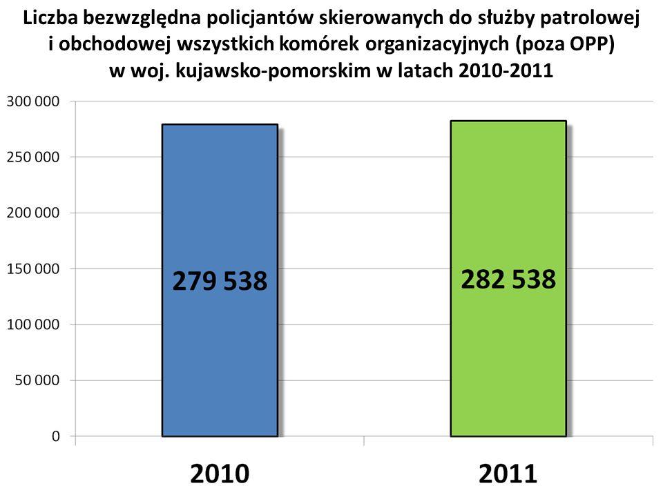 w woj. kujawsko-pomorskim w latach 2010-2011