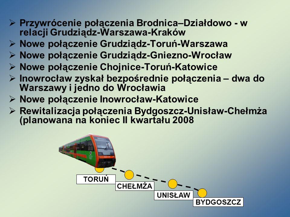 Nowe połączenie Grudziądz-Toruń-Warszawa