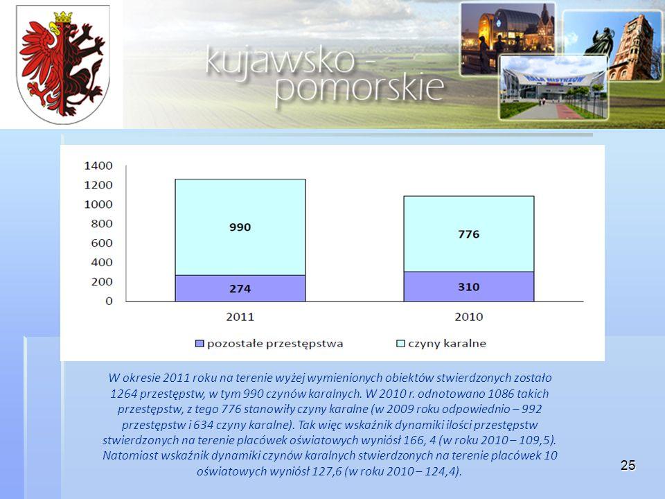 W okresie 2011 roku na terenie wyżej wymienionych obiektów stwierdzonych zostało 1264 przestępstw, w tym 990 czynów karalnych.