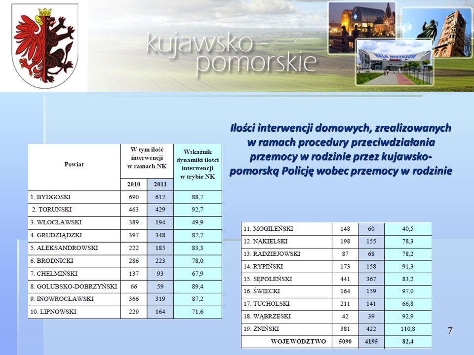 Ilości interwencji domowych, zrealizowanych w ramach procedury przeciwdziałania przemocy w rodzinie przez kujawsko-pomorską Policję wobec przemocy w rodzinie