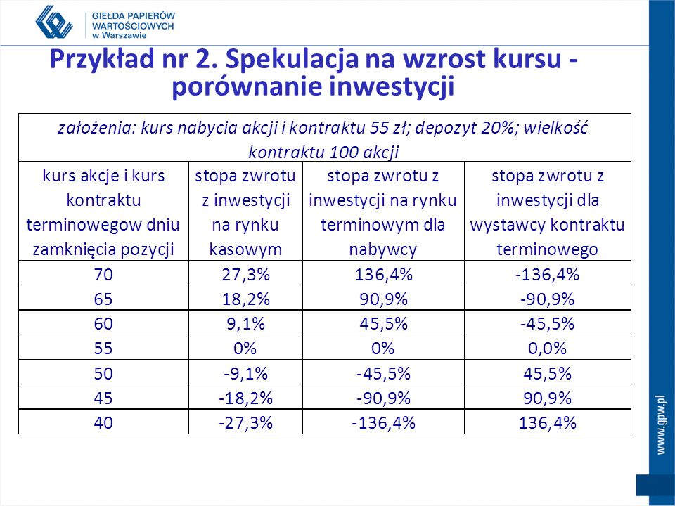 Przykład nr 2. Spekulacja na wzrost kursu - porównanie inwestycji