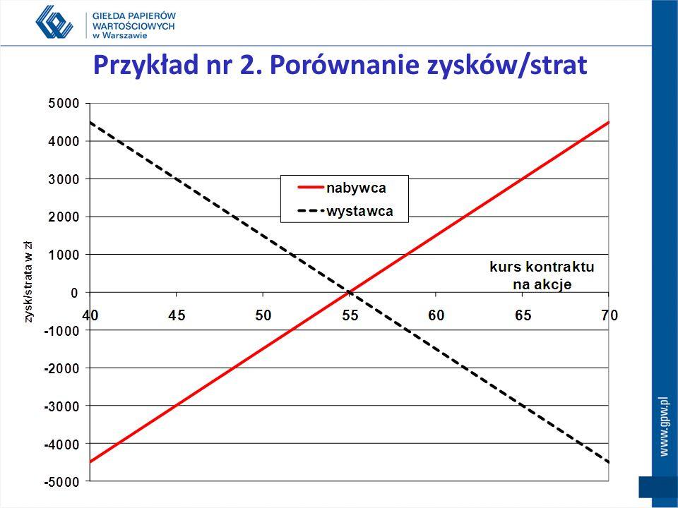 Przykład nr 2. Porównanie zysków/strat