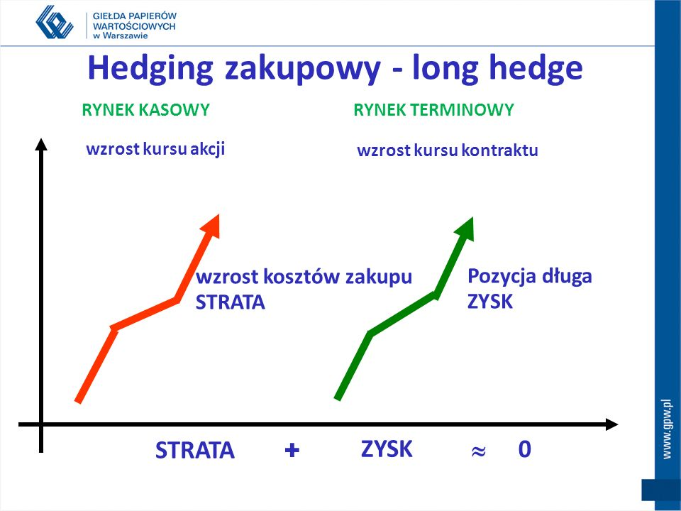Hedging zakupowy - long hedge