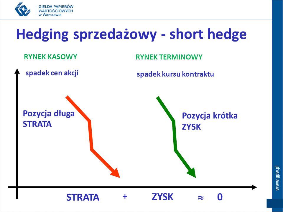 Hedging sprzedażowy - short hedge