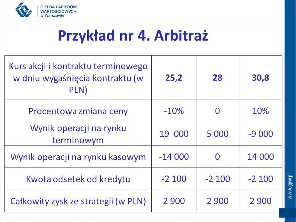 Przykład nr 4. Arbitraż Kurs akcji i kontraktu terminowego w dniu wygaśnięcia kontraktu (w PLN) 25,2.