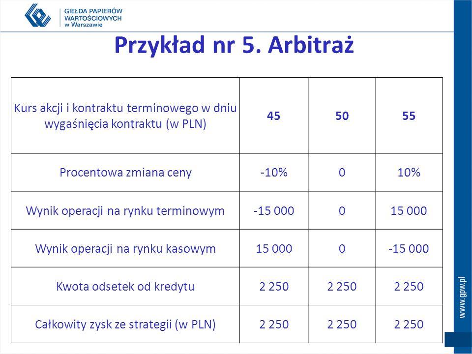 Przykład nr 5. Arbitraż Kurs akcji i kontraktu terminowego w dniu wygaśnięcia kontraktu (w PLN) 45.
