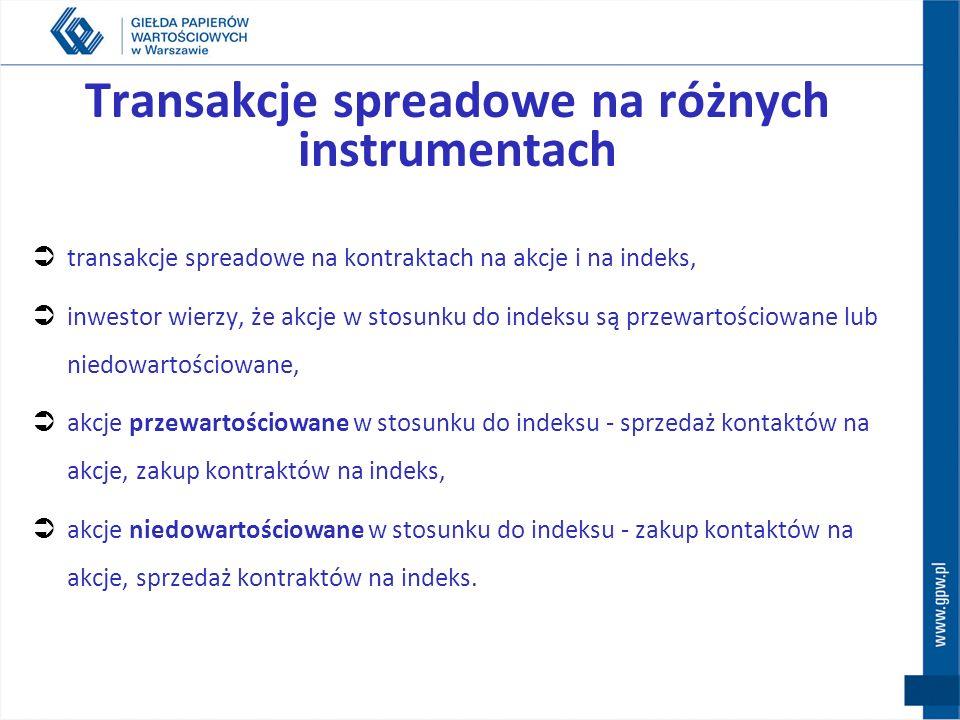 Transakcje spreadowe na różnych instrumentach