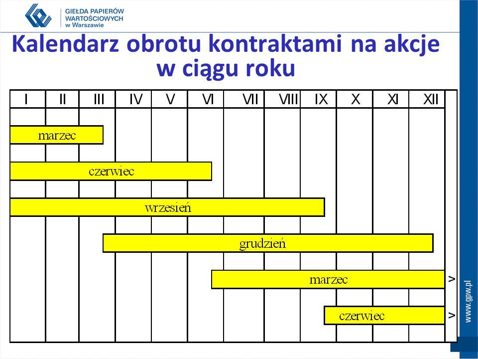 Kalendarz obrotu kontraktami na akcje w ciągu roku