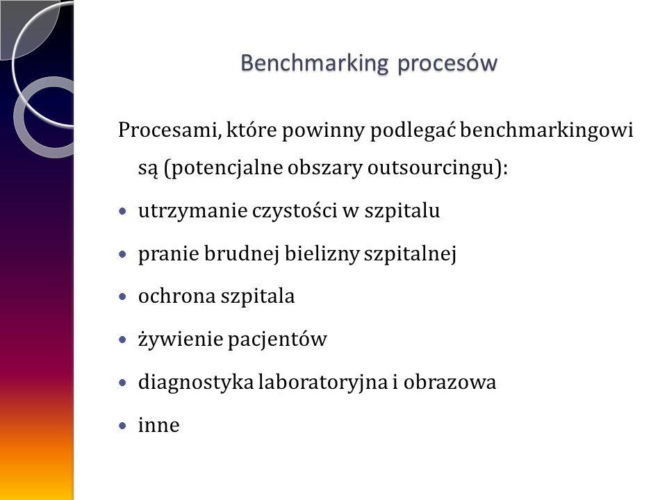 Benchmarking procesów