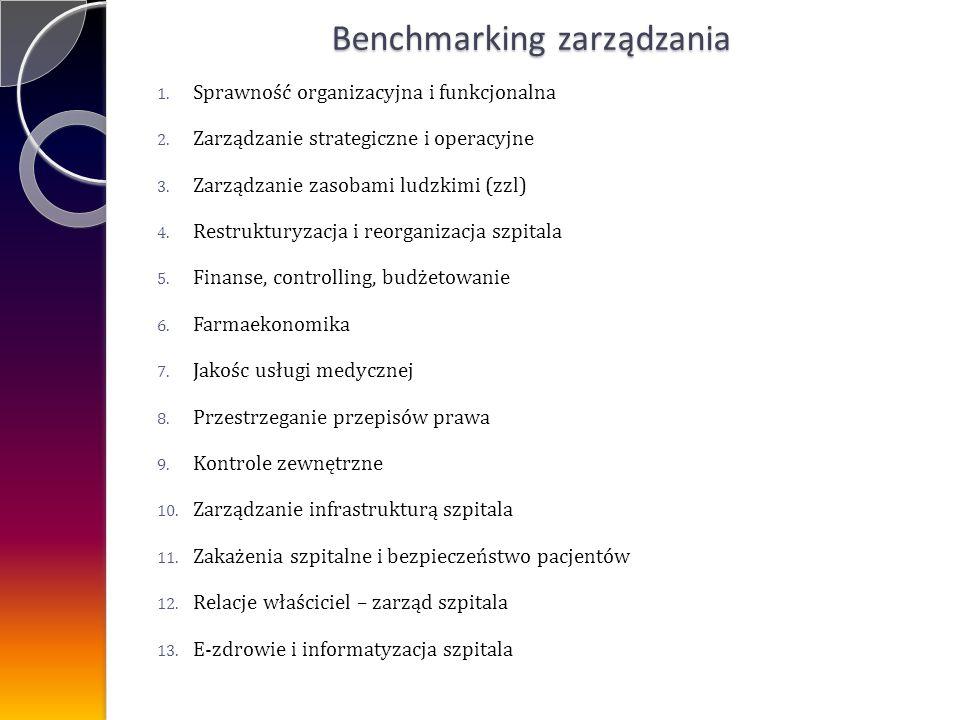 Benchmarking zarządzania