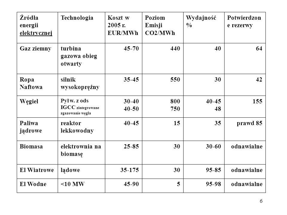 elektrownia na biomasę Biomasa prawd 85 35 15 40-45 reaktor lekkowodny