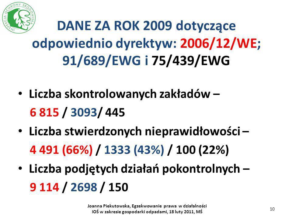 DANE ZA ROK 2009 dotyczące odpowiednio dyrektyw: 2006/12/WE; 91/689/EWG i 75/439/EWG