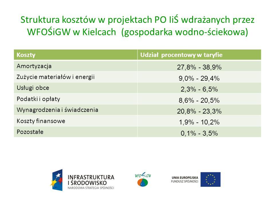 Struktura kosztów w projektach PO IiŚ wdrażanych przez WFOŚiGW w Kielcach (gospodarka wodno-ściekowa)